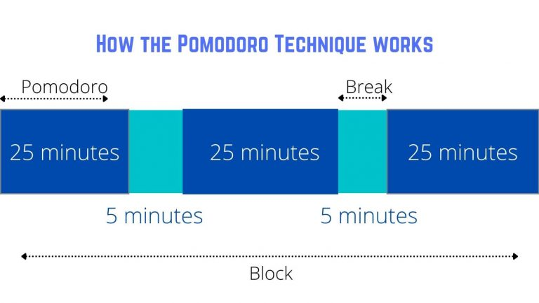 How does Pomodoro Technique for studying work