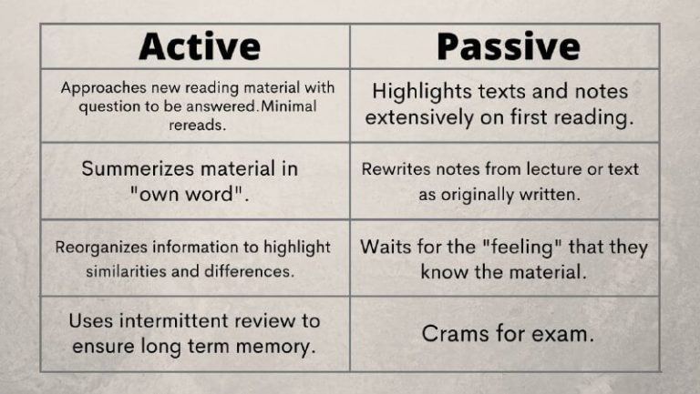 Passive studying vs active studying