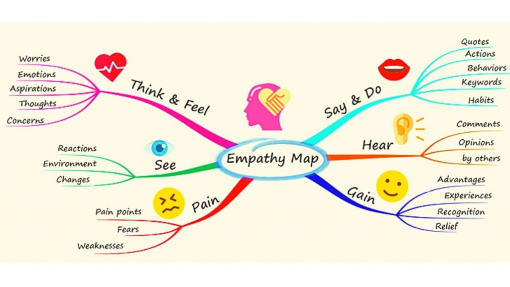 Mind maps for studying example