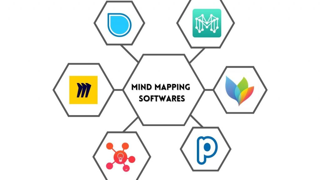 Mind mapping softwares
